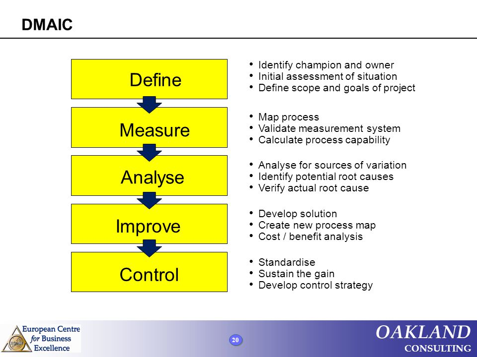 Define Measure Analyse Improve Control DMAIC