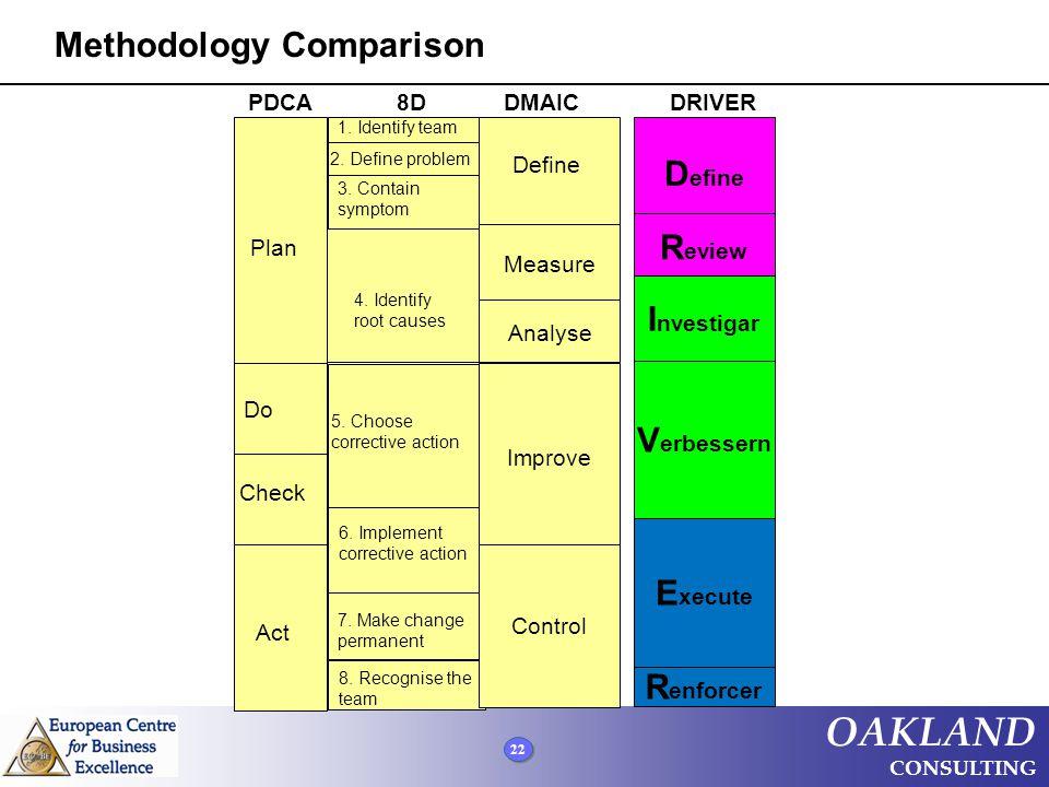 Methodology Comparison