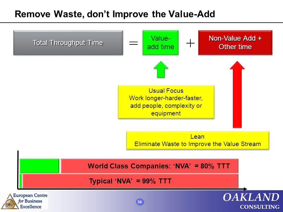 Remove Waste, don't Improve the Value-Add