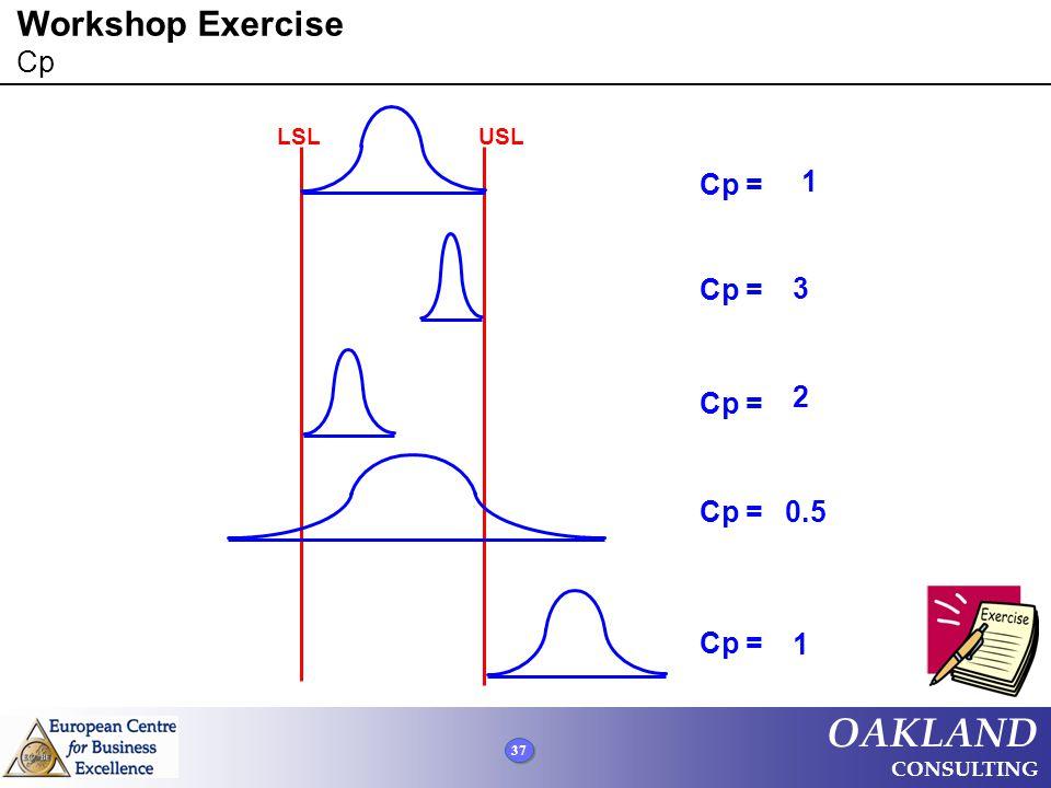 Workshop Exercise Cp LSL USL Cp = 1 Cp = 3 Cp = 2 Cp = 0.5 Cp = 1