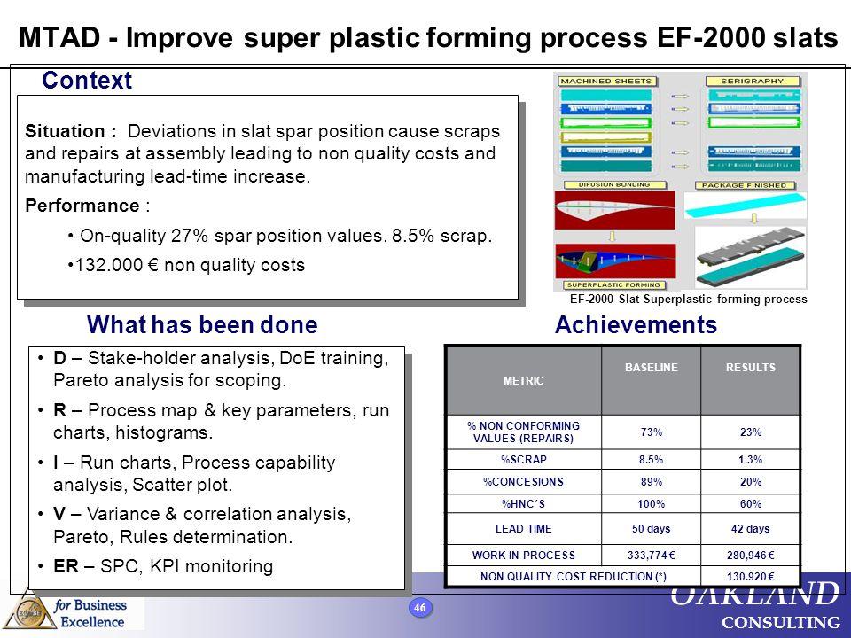MTAD - Improve super plastic forming process EF-2000 slats