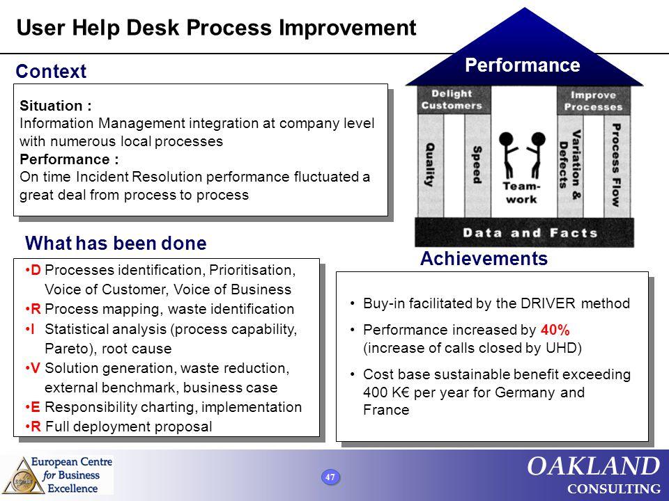 User Help Desk Process Improvement