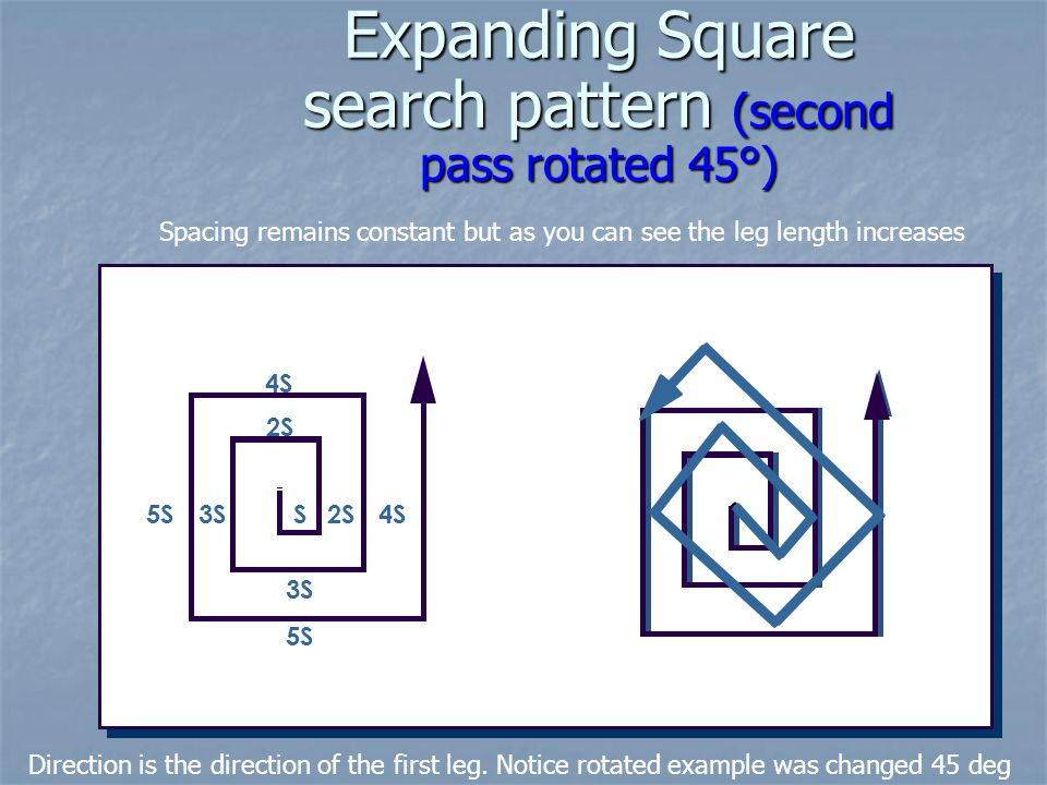 Expanding Square search pattern (second pass rotated 45°)