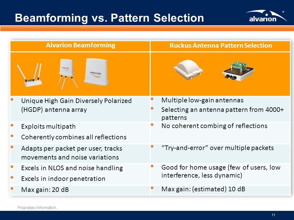 Beamforming vs. Pattern Selection