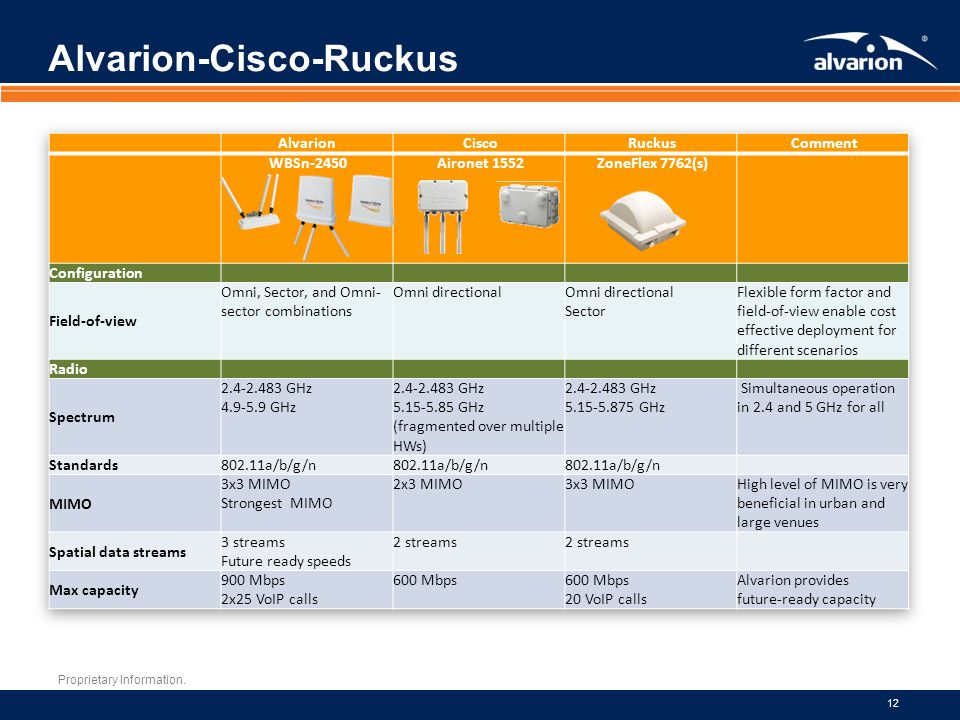 Alvarion-Cisco-Ruckus