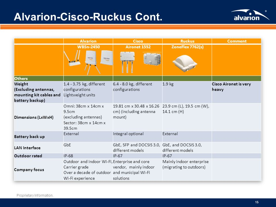 Alvarion-Cisco-Ruckus Cont.