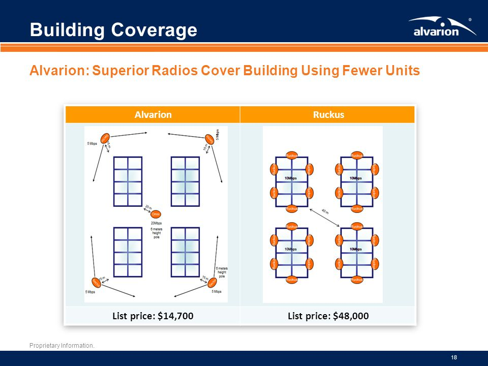 Building Coverage Alvarion: Superior Radios Cover Building Using Fewer Units. Alvarion. Ruckus. List price: $14,700.