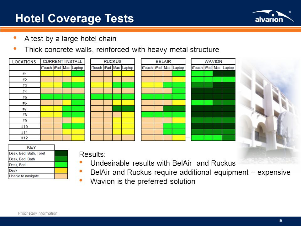 Hotel Coverage Tests A test by a large hotel chain
