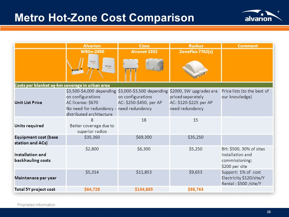 Metro Hot-Zone Cost Comparison