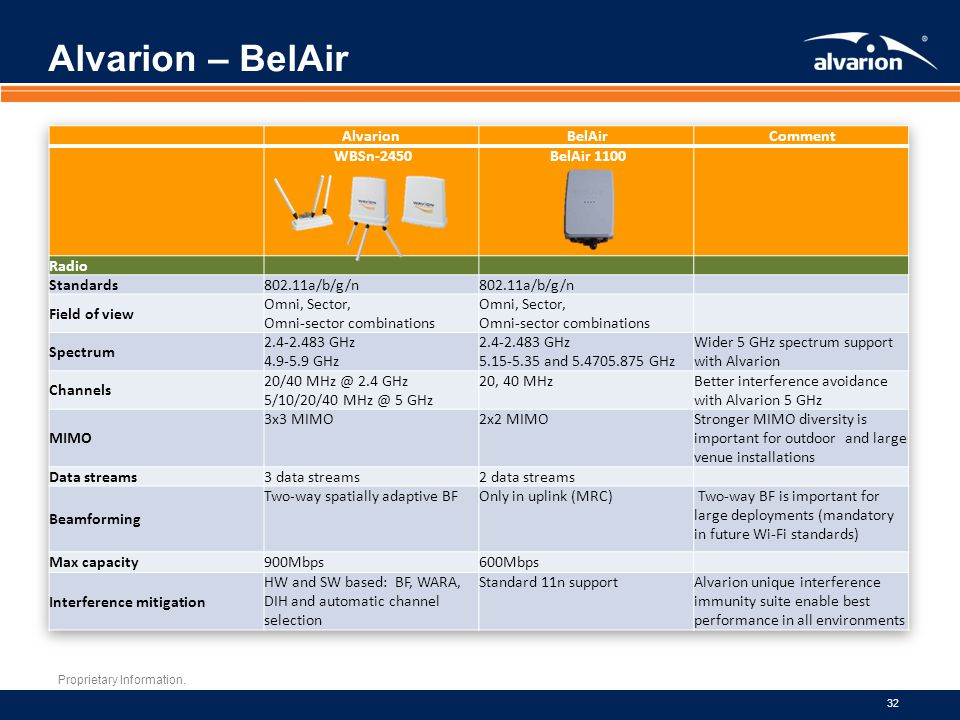 Alvarion – BelAir Alvarion BelAir Comment WBSn-2450 BelAir 1100 Radio
