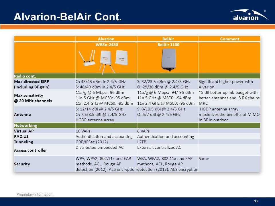 Alvarion-BelAir Cont. Alvarion BelAir Comment WBSn-2450 BelAir 1100