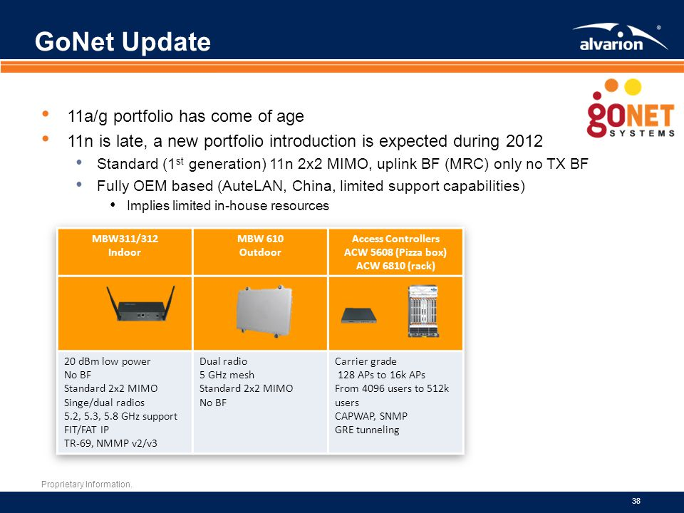 GoNet Update 11a/g portfolio has come of age