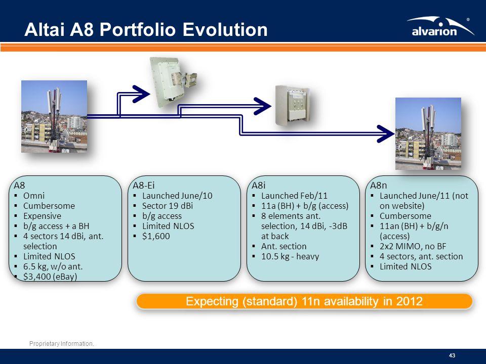 Altai A8 Portfolio Evolution