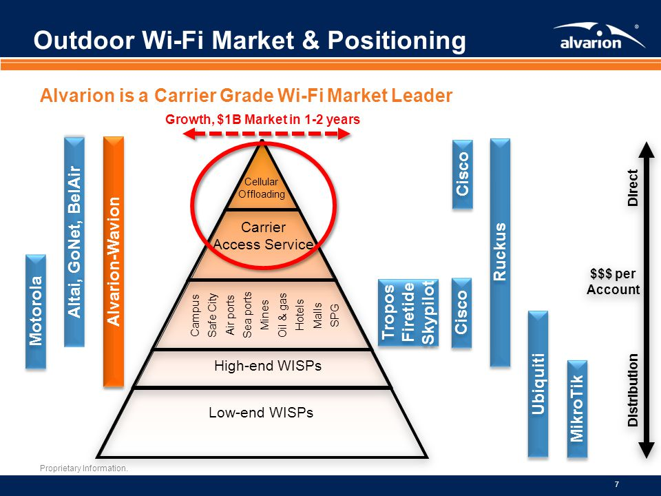 Outdoor Wi-Fi Market & Positioning