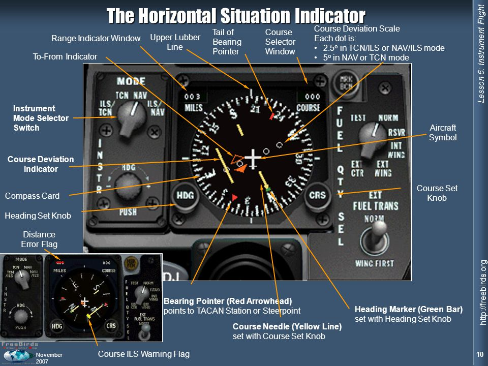 The Horizontal Situation Indicator