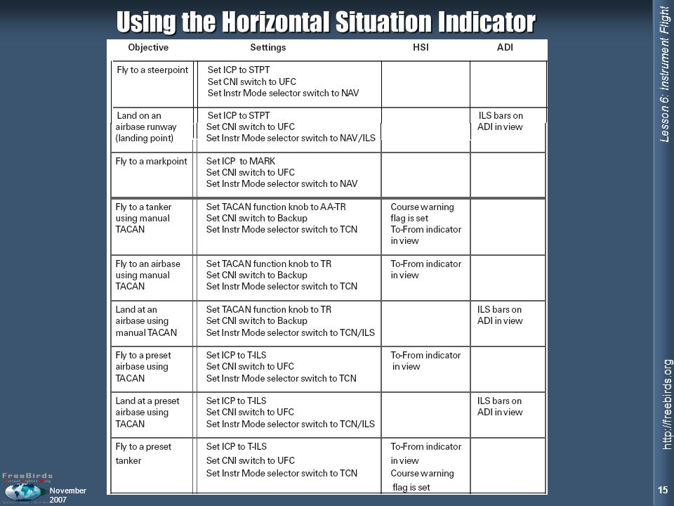 Using the Horizontal Situation Indicator