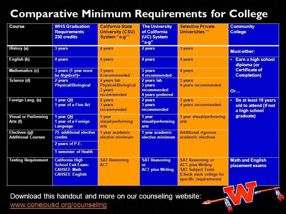 Comparative Minimum Requirements for College