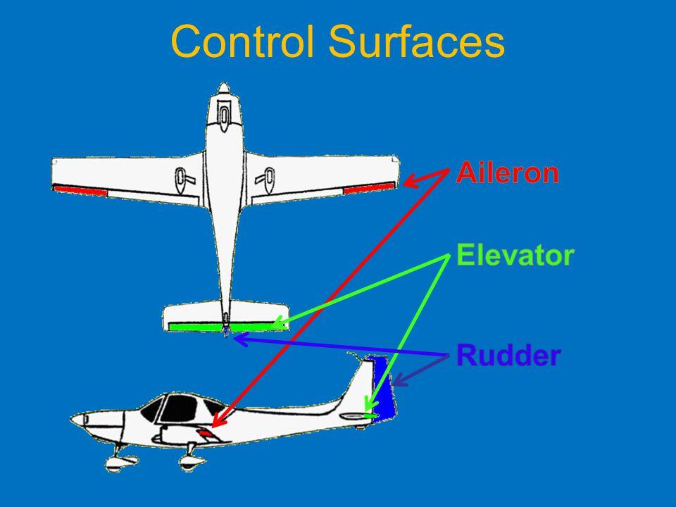 Control Surfaces Aileron Elevator Rudder