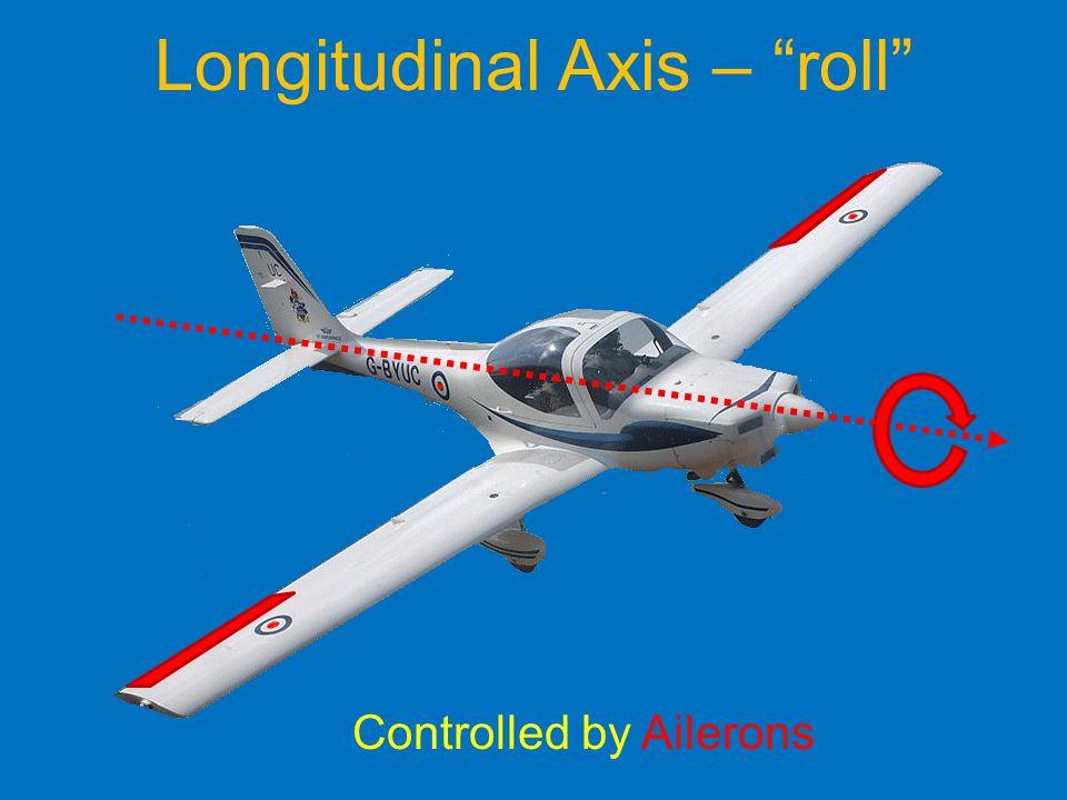 Longitudinal Axis – roll