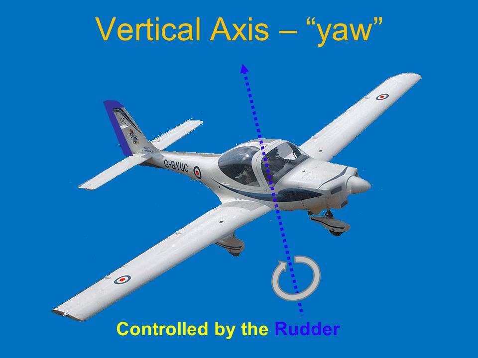 Vertical Axis – yaw Controlled by the Rudder