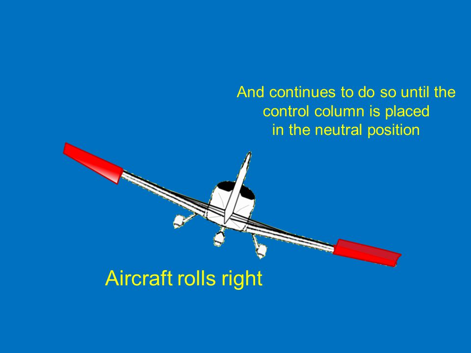 Aircraft rolls right And continues to do so until the