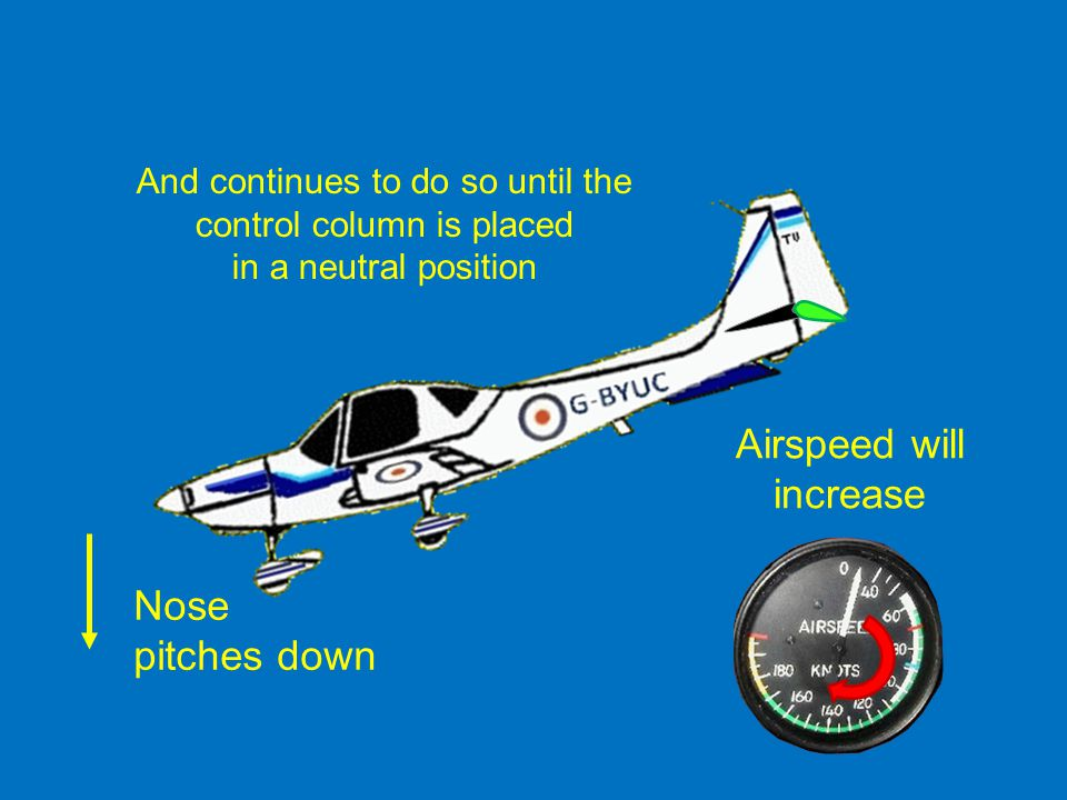 Airspeed will increase Nose pitches down