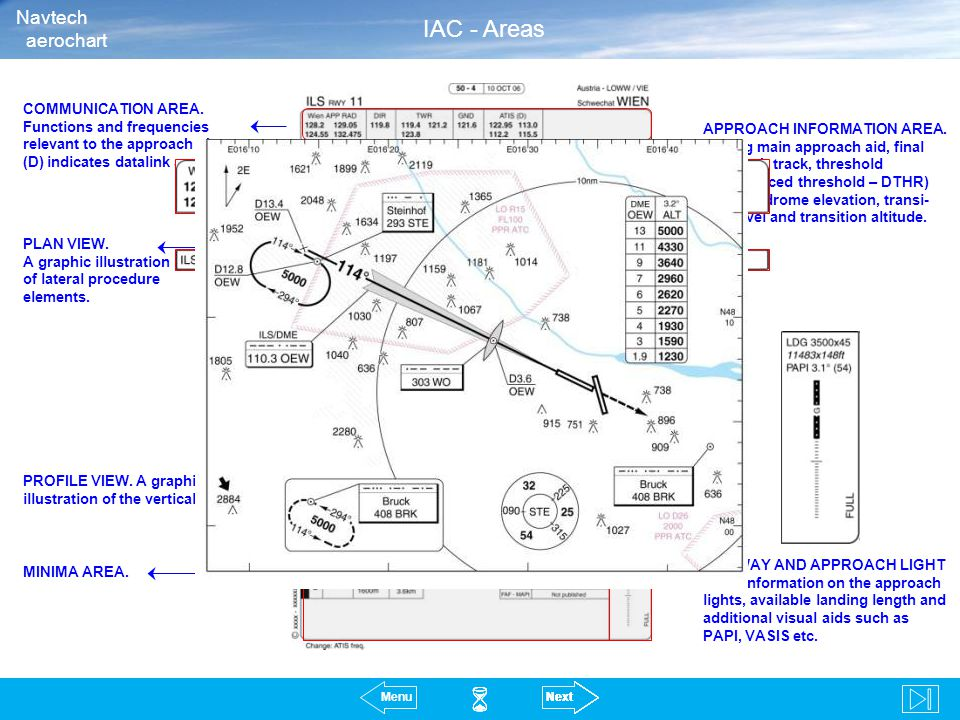       IAC - Areas Navtech aerochart