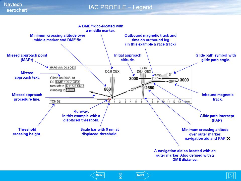  IAC PROFILE – Legend Navtech aerochart