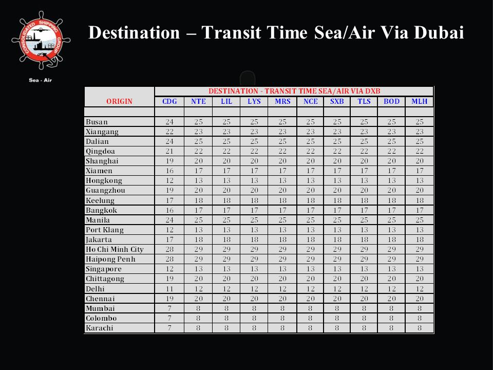 Destination – Transit Time Sea/Air Via Dubai