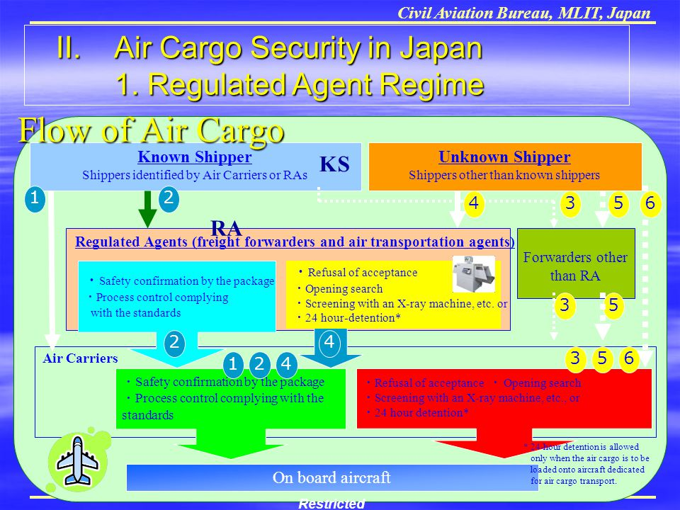 Regulated Agents (freight forwarders and air transportation agents)