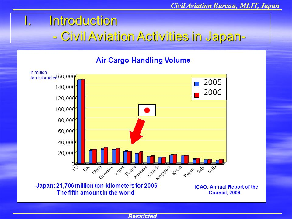 I. Introduction - Civil Aviation Activities in Japan-