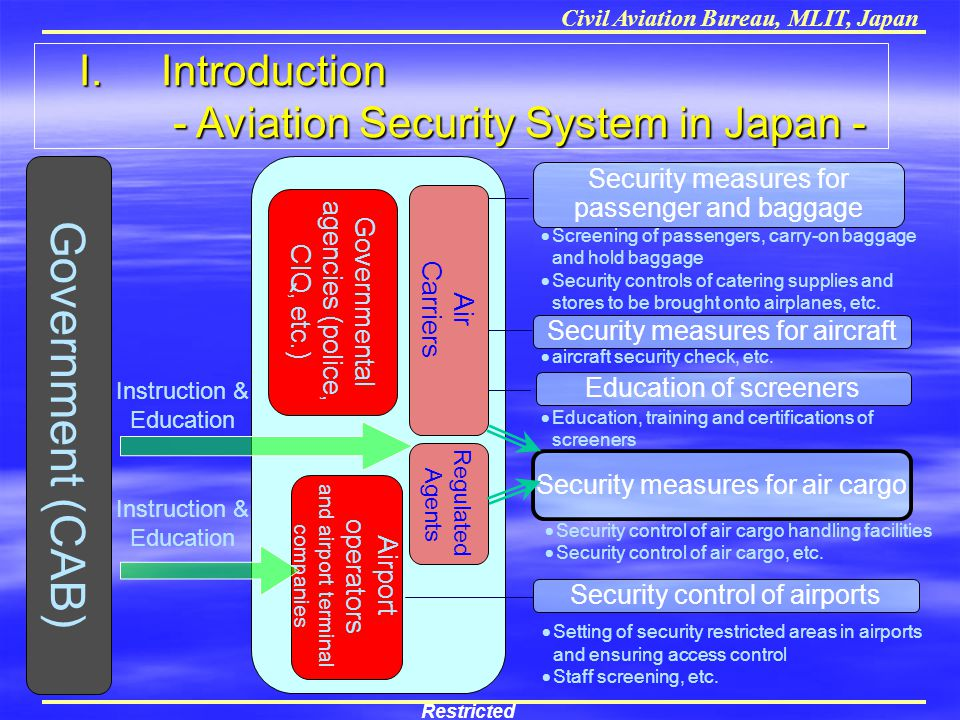 Government (CAB) I. Introduction - Aviation Security System in Japan -