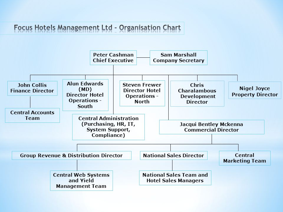 Focus Hotels Management Ltd - Organisation Chart