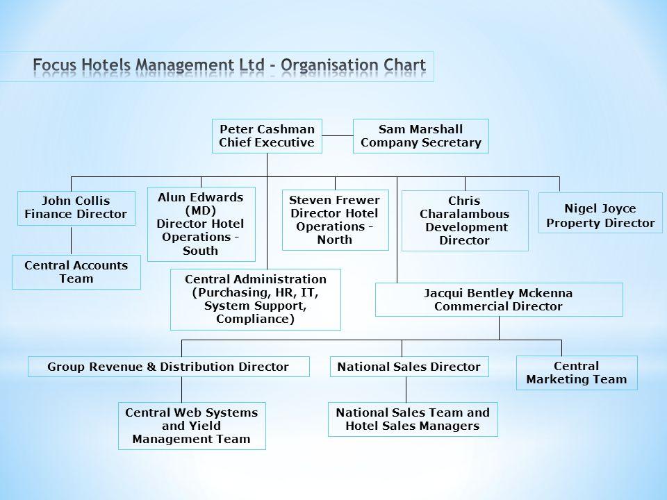 Focus Hotels Management Ltd - Organisation Chart