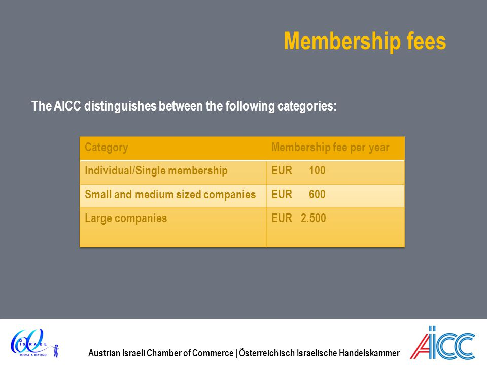 Membership fees The AICC distinguishes between the following categories: Category. Membership fee per year.