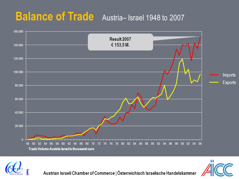 Balance of Trade Austria– Israel 1948 to 2007