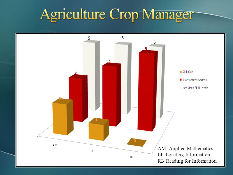 Agriculture Crop Manager