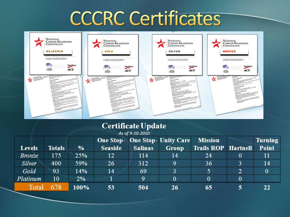 CCCRC Certificates Certificate Update Total 678 Levels Totals %