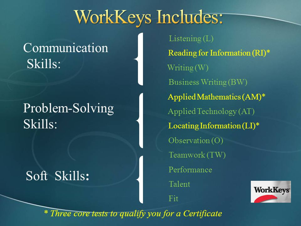 WorkKeys Includes: Listening (L) Communication Skills: Problem-Solving