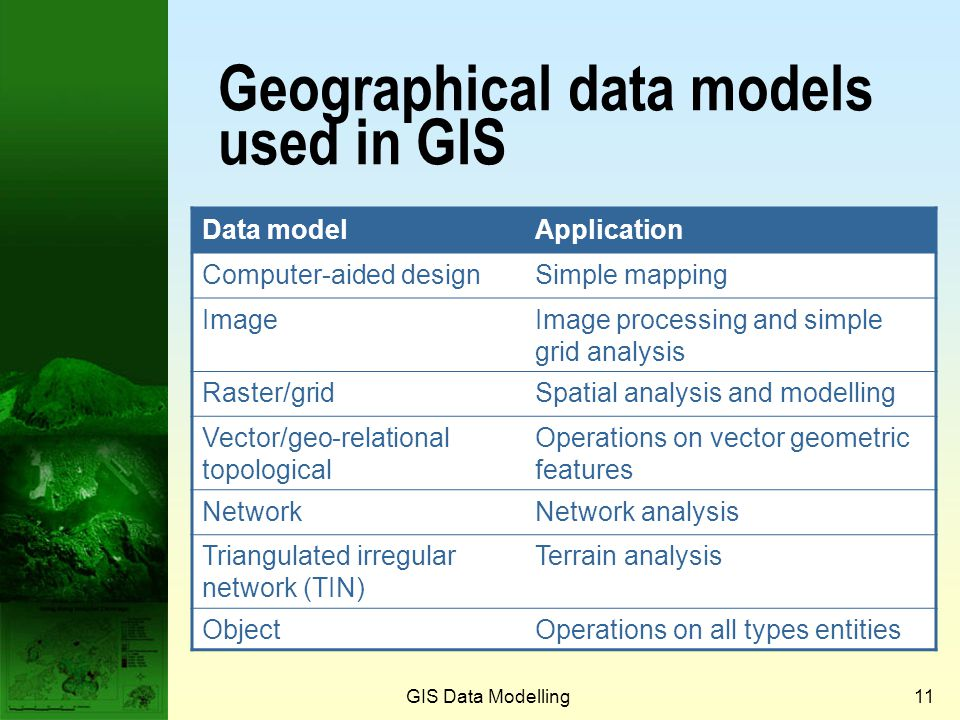 Geographical data models used in GIS