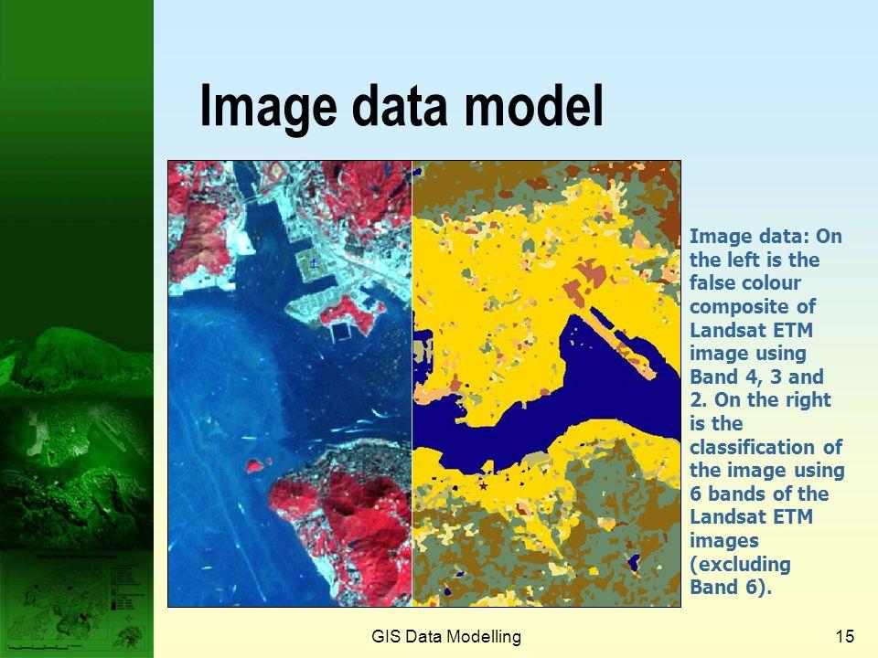 Prof. Qiming Zhou Image data model.