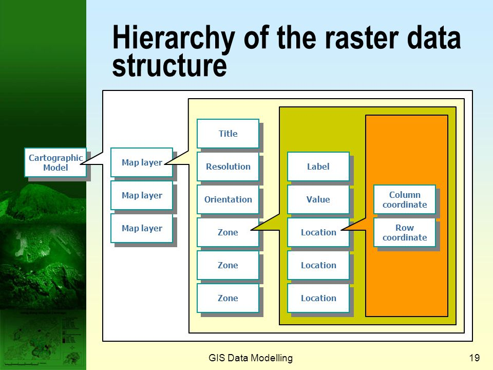 Hierarchy of the raster data structure