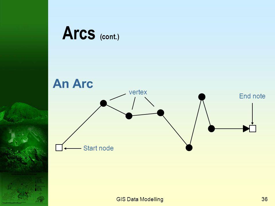 Arcs (cont.) An Arc vertex End note Start node GIS Data Modelling