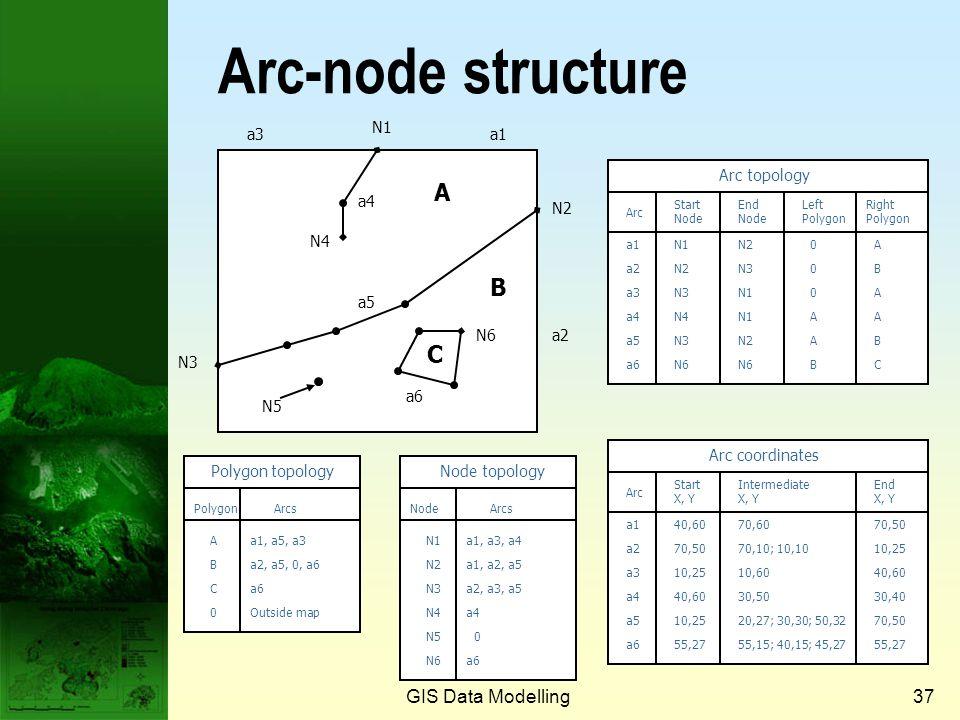 Arc-node structure A B C GIS Data Modelling Prof. Qiming Zhou