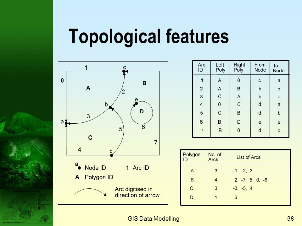 Topological features GIS Data Modelling Prof. Qiming Zhou