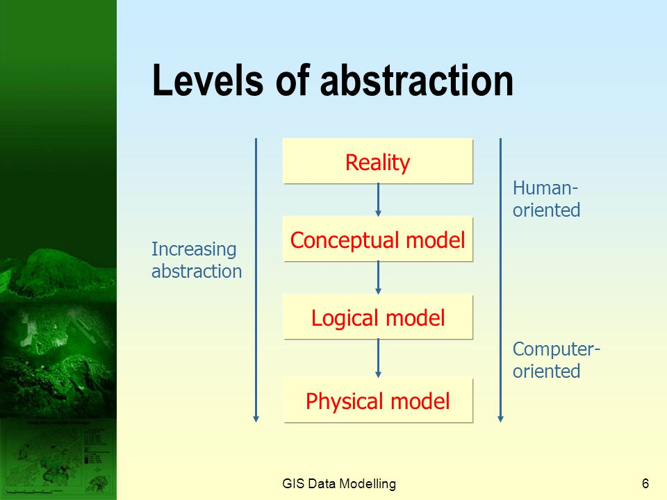 Levels of abstraction Reality Conceptual model Logical model