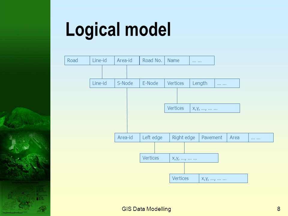 Logical model GIS Data Modelling Road Line-id Area-id Road No. Name