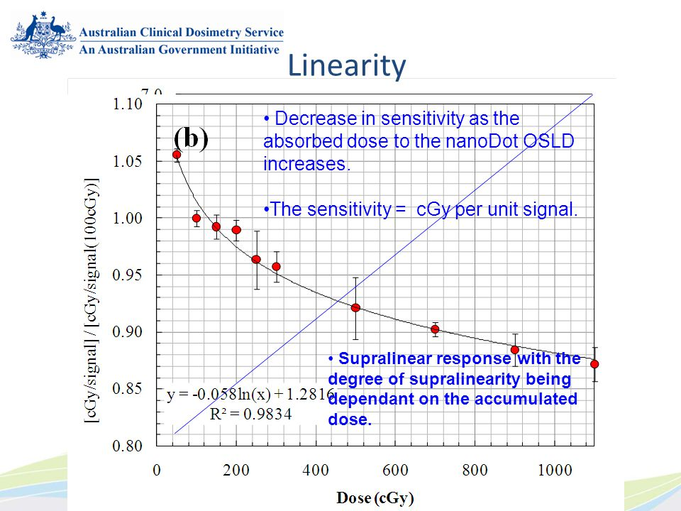 Linearity Decrease in sensitivity as the absorbed dose to the nanoDot OSLD increases. The sensitivity = cGy per unit signal.