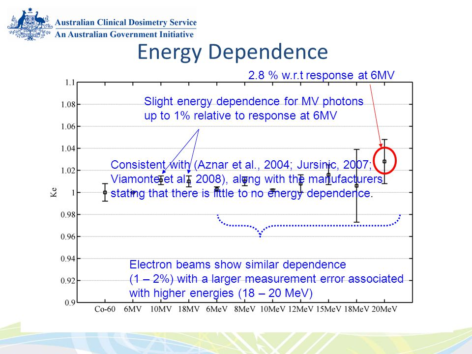 Energy Dependence 2.8 % w.r.t response at 6MV