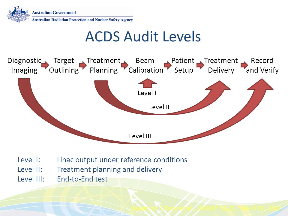 ACDS Audit Levels Diagnostic Imaging Target Outlining Treatment